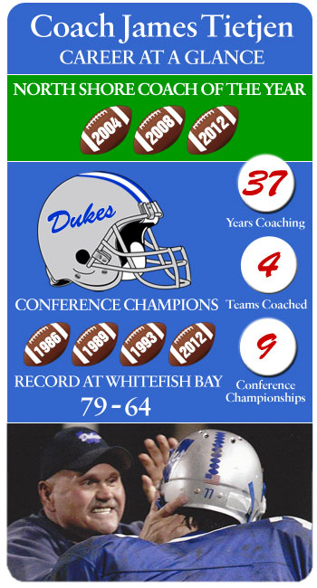 Coach Jim Tietjen: Inforgraphic